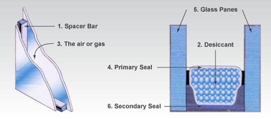 Insulated Units Bear Glass Blog